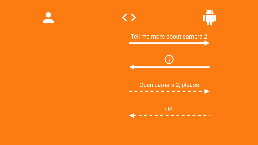 Open camera 2, please OK Tell me more about cam...