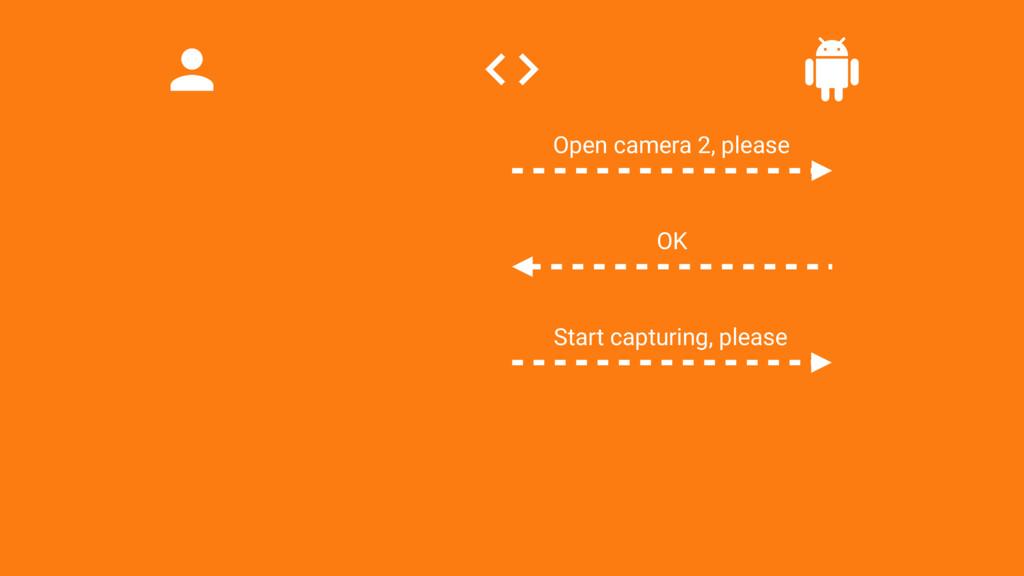 Start capturing, please Open camera 2, please OK