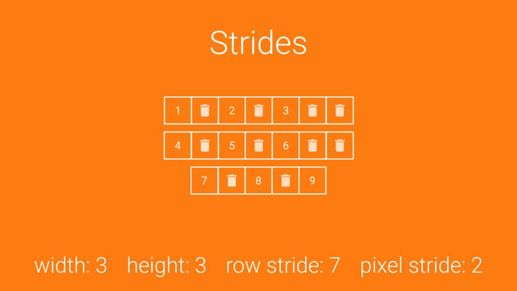 Strides width: 3 height: 3 row stride: 7 pixel ...