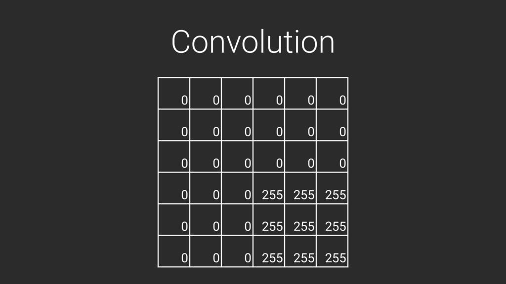 Convolution 0 0 0 0 0 0 0 0 0 0 0 0 0 0 0 0 0 0...