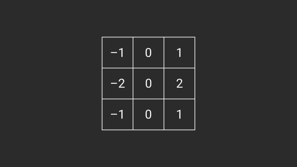 –1 0 1 –2 0 2 –1 0 1