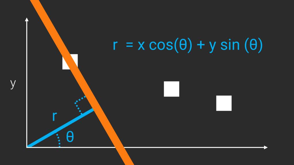 y r θ r = x cos(θ) + y sin (θ)