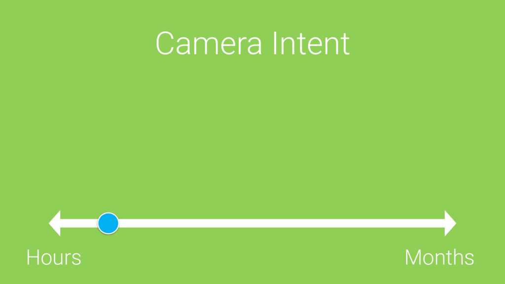 Camera Intent Hours Months