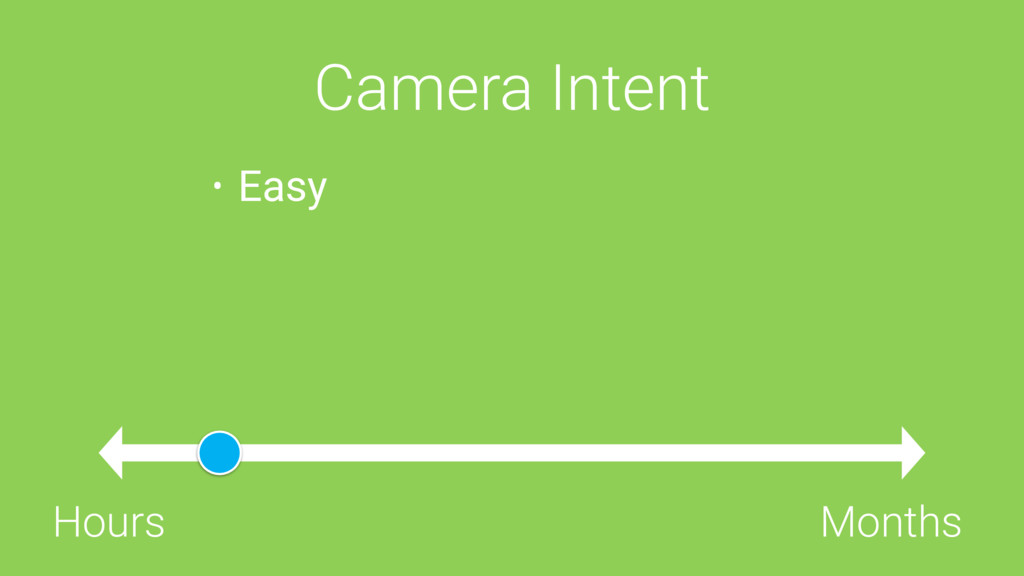 Camera Intent Hours Months • Easy