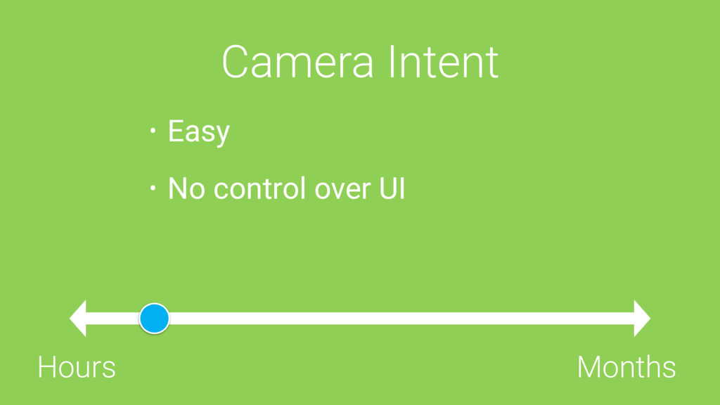 Camera Intent Hours Months • Easy • No control ...