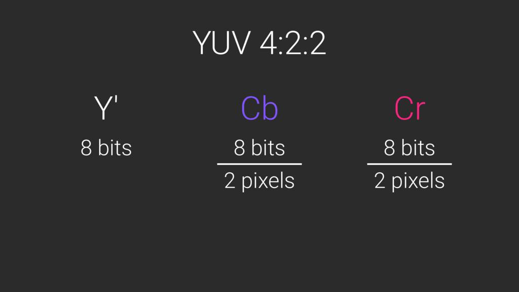 YUV 4:2:2 Y' Cr Cb 8 bits 8 bits 8 bits 2 pixel...