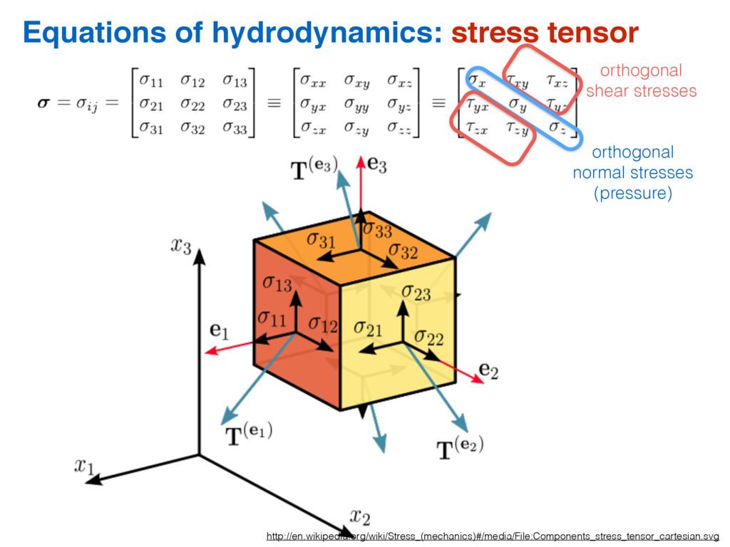Equations of hydrodynamics: stress tensor http:...