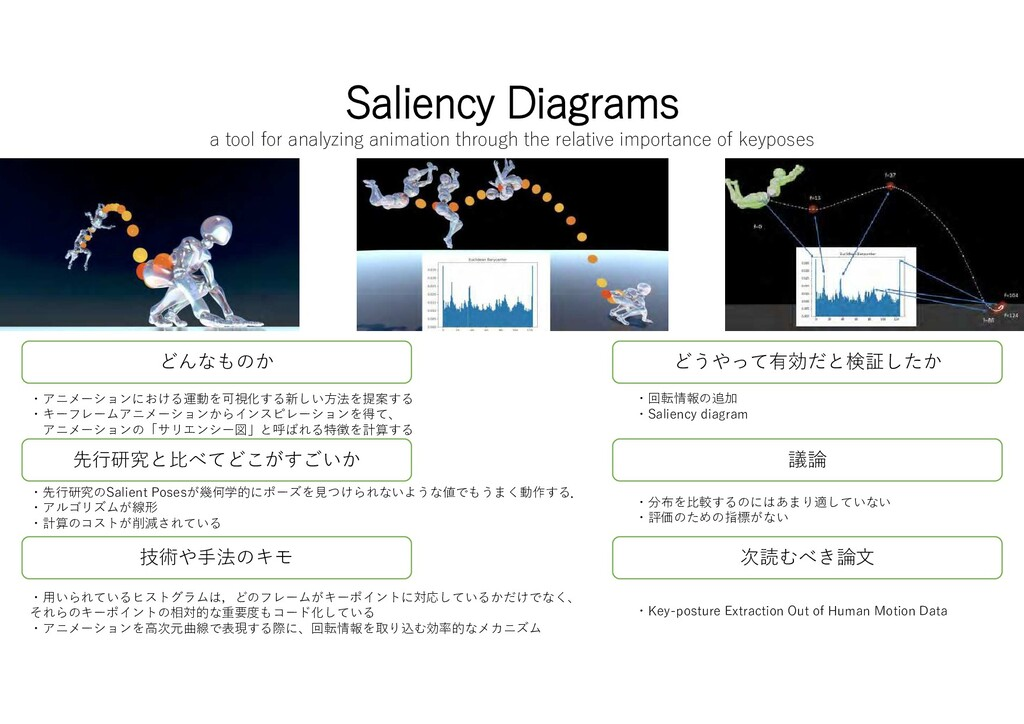 Saliency Diagrams a tool for analyzing animatio...