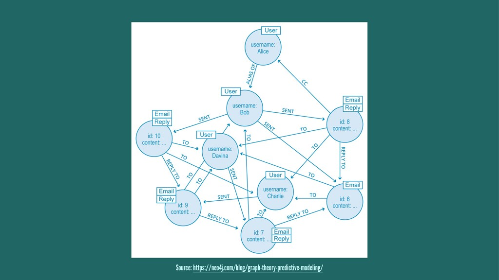 Source: https://neo4j.com/blog/graph-theory-pre...