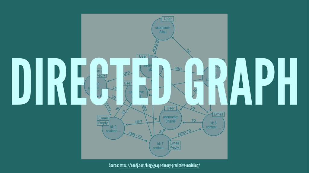 DIRECTED GRAPH Source: https://neo4j.com/blog/g...