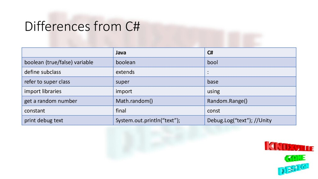 Differences from C# Java C# boolean (true/false...
