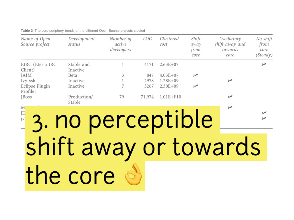 3. no perceptible shift away or towards the cor...