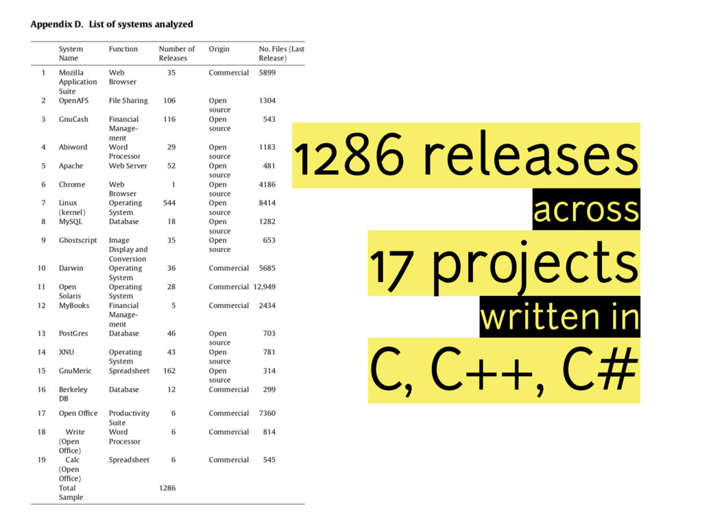 1286 releases across 17 projects written in C, ...