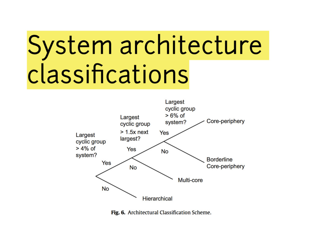 System architecture classifications