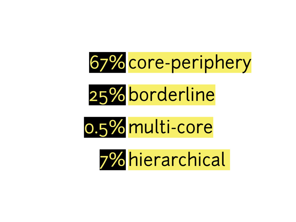 67%core-periphery 25%borderline 0.5%multi-core ...