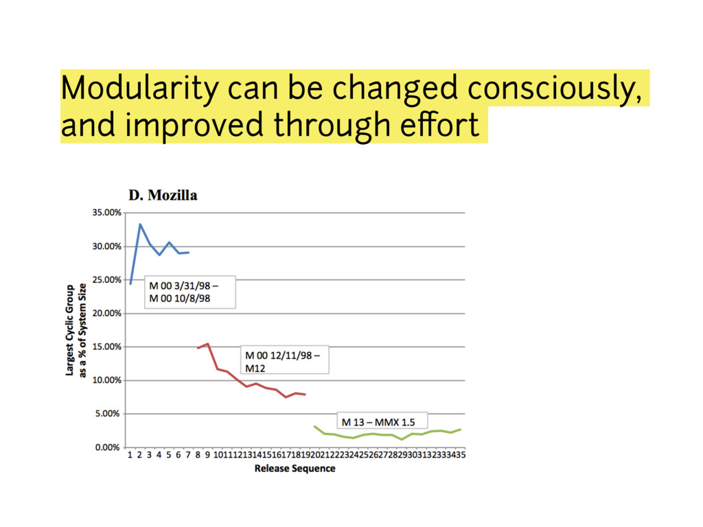 Modularity can be changed consciously, and impr...