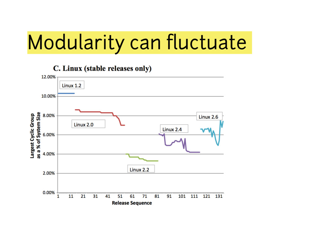 Modularity can fluctuate
