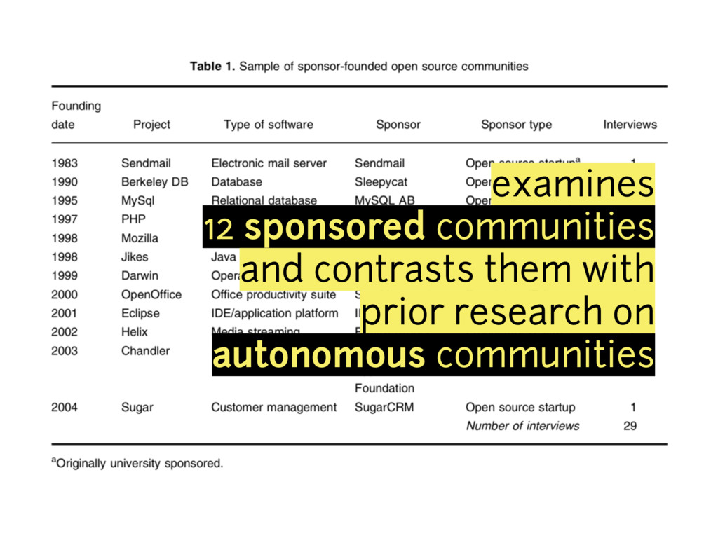 examines 12 sponsored communities and contrasts...