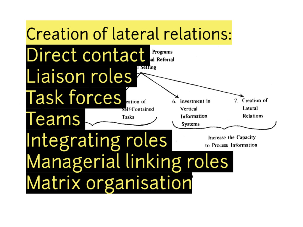Creation of lateral relations: Direct contact L...