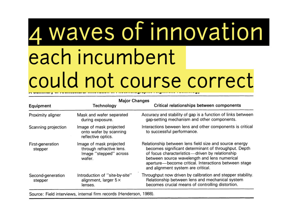 4 waves of innovation each incumbent could not ...