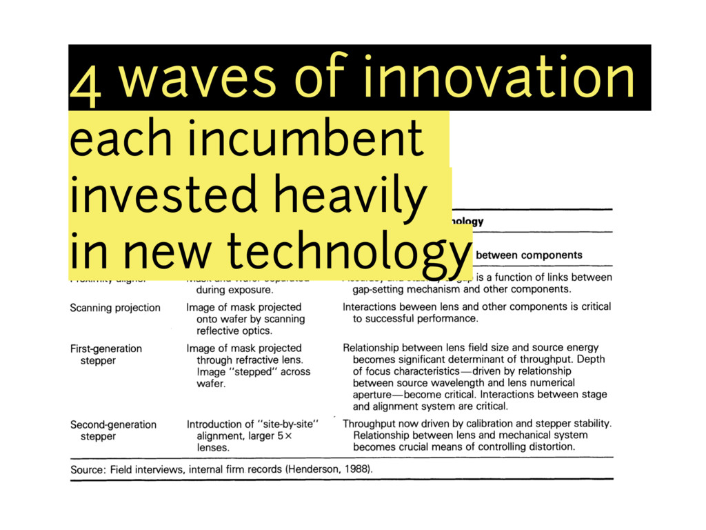 4 waves of innovation each incumbent invested h...