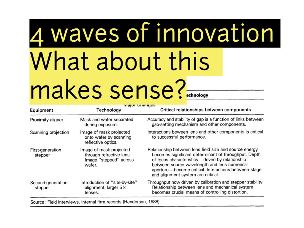 4 waves of innovation What about this makes sen...