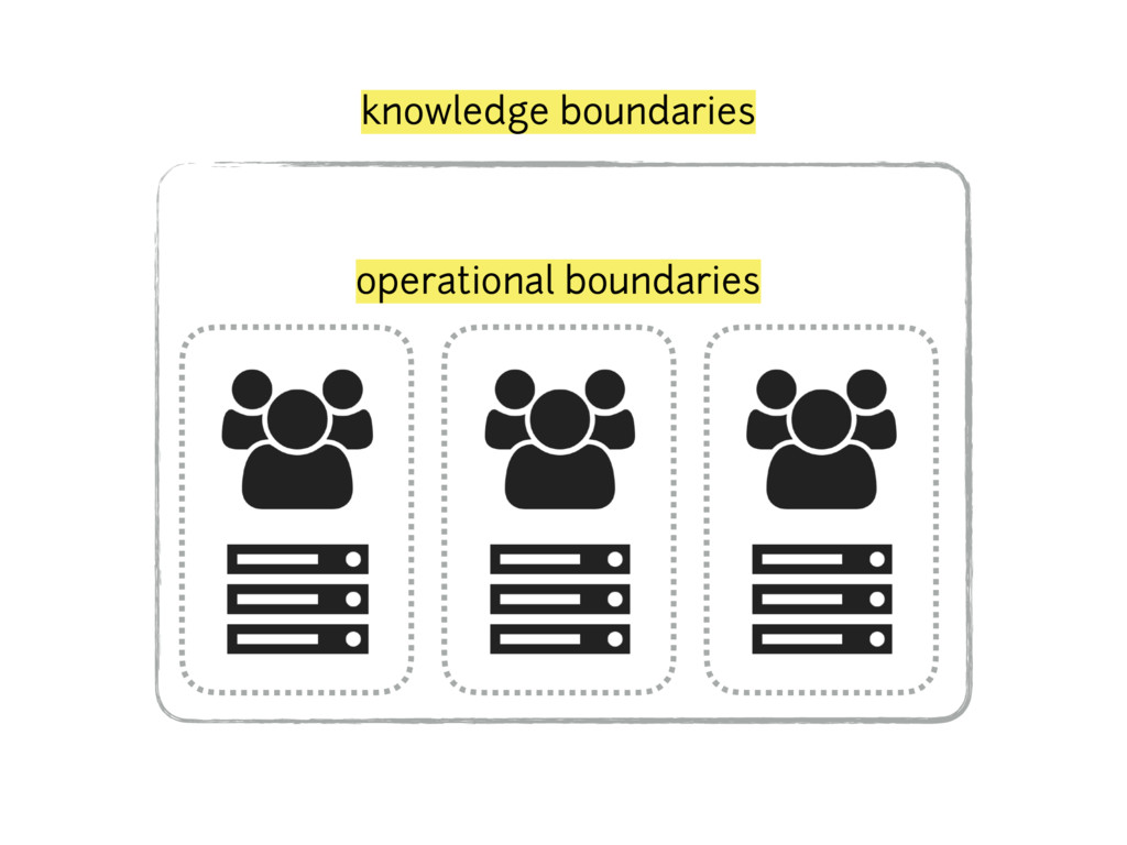 knowledge boundaries operational boundaries