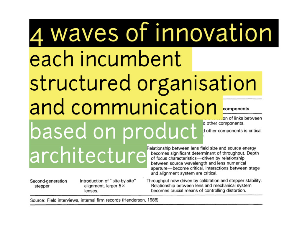 4 waves of innovation each incumbent structured...