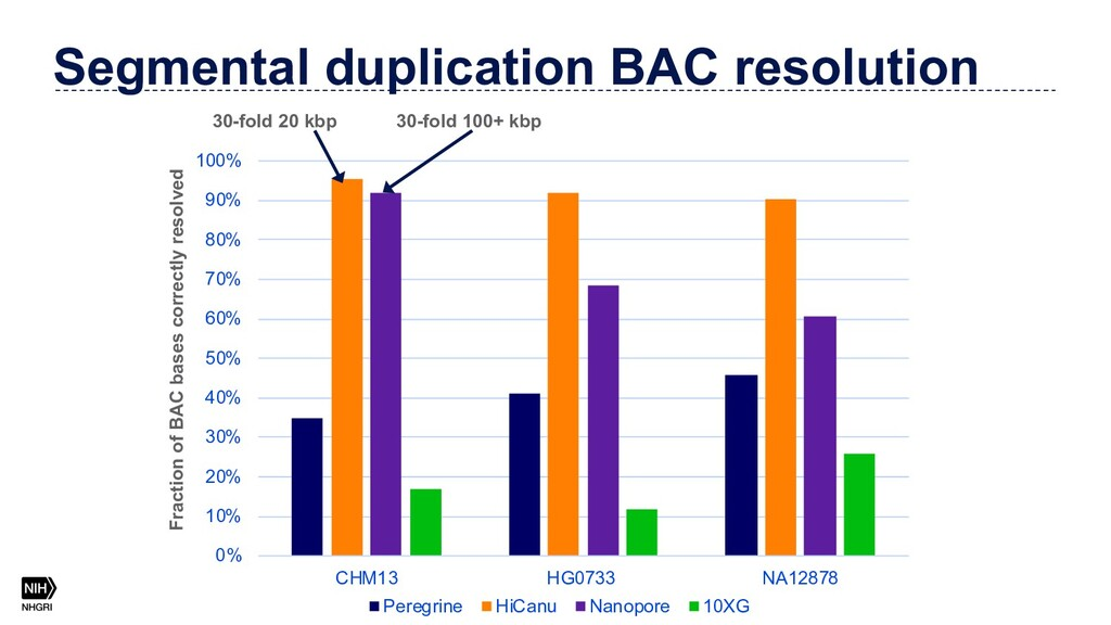 Segmental duplication BAC resolution 0% 10% 20%...