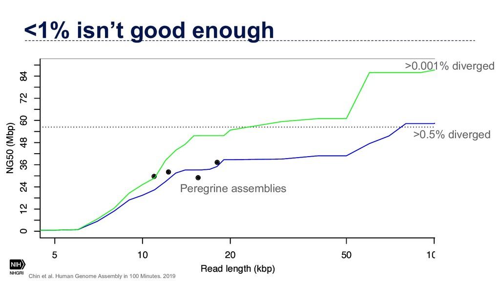 <1% isn't good enough 5 10 20 50 100 0 12 24 36...