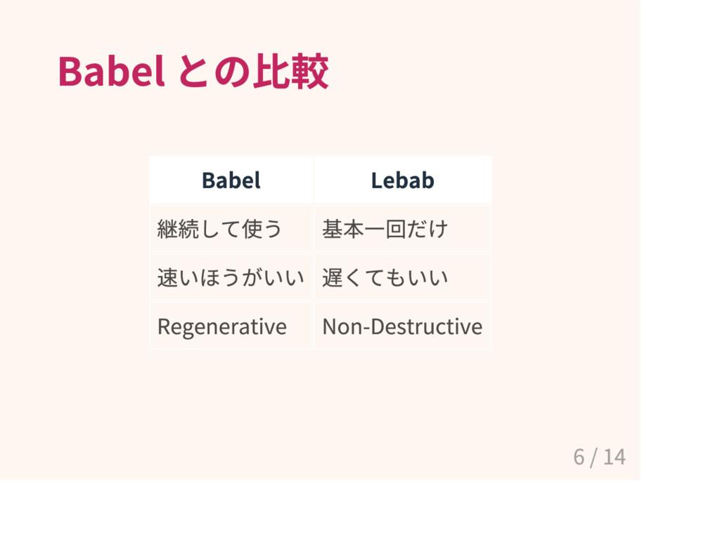 Babel との比較 Babel Lebab 継続して使 う 基本一回だ け 速 い ほ うが...
