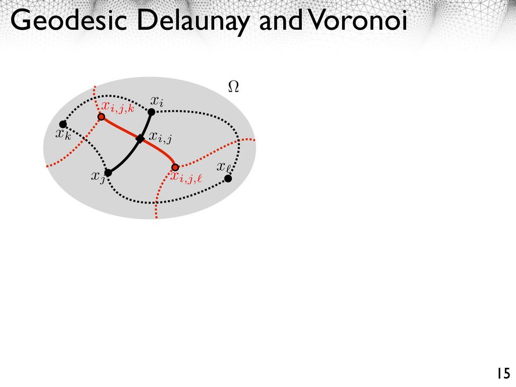 Geodesic Delaunay and Voronoi 15 xi xi,j xk x x...