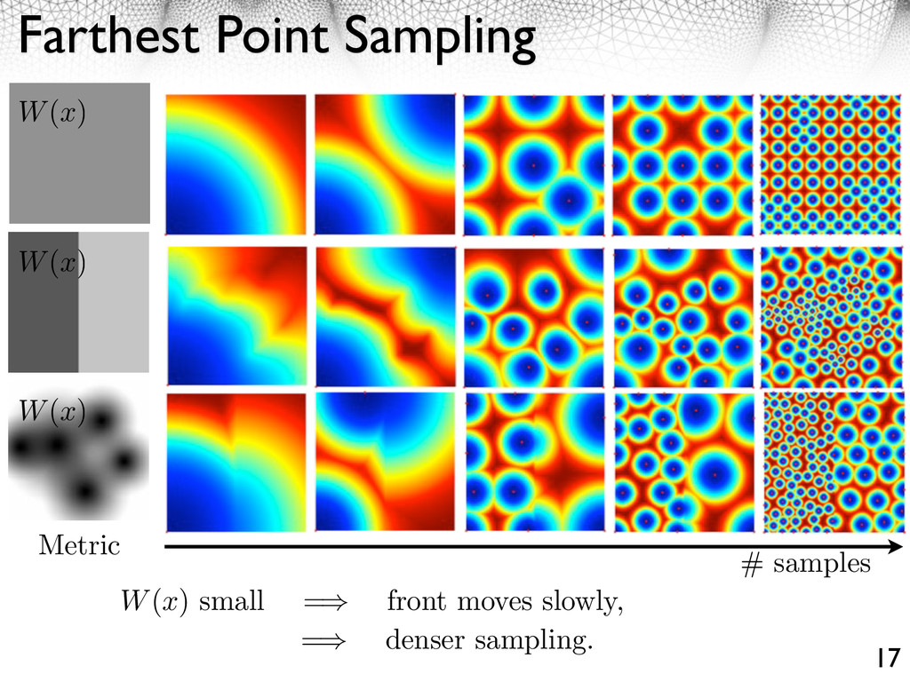 Farthest Point Sampling 17 # samples Metric W(x...