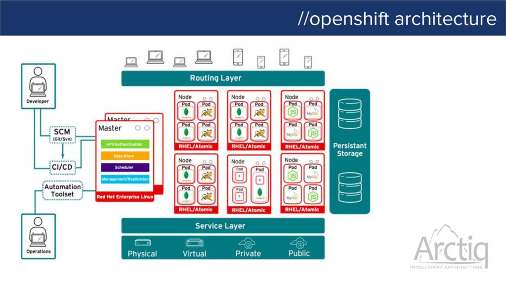 //openshift architecture