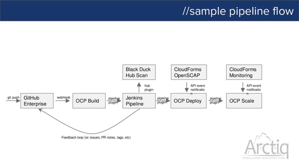 //sample pipeline flow GitHub Enterprise OCP Bu...