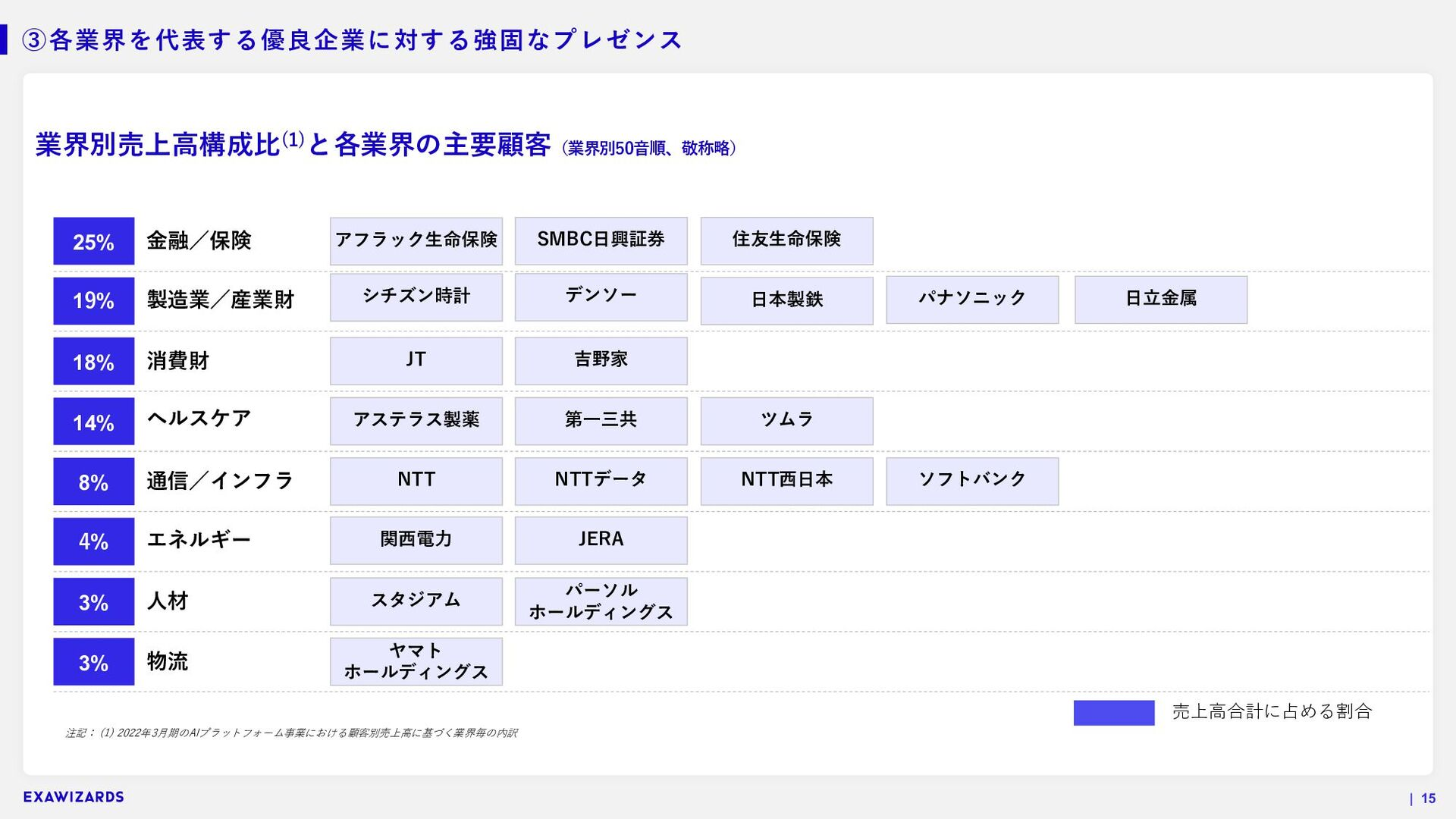 STRICTLY CONFIDENTIAL | 15 OUR TEAM 豊富な経験を持つボード...