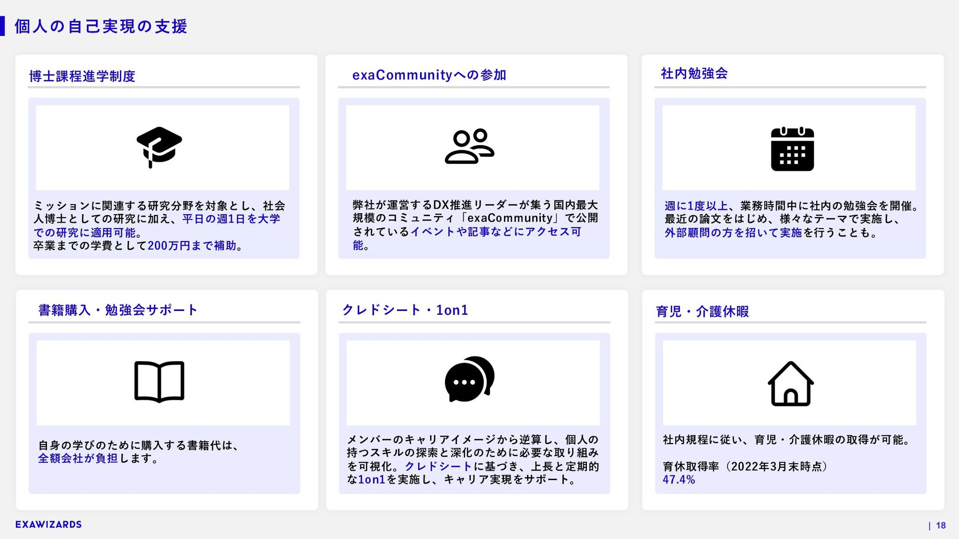 STRICTLY CONFIDENTIAL | 18 取締役会 経営会議 代表取締役 AIプラ...