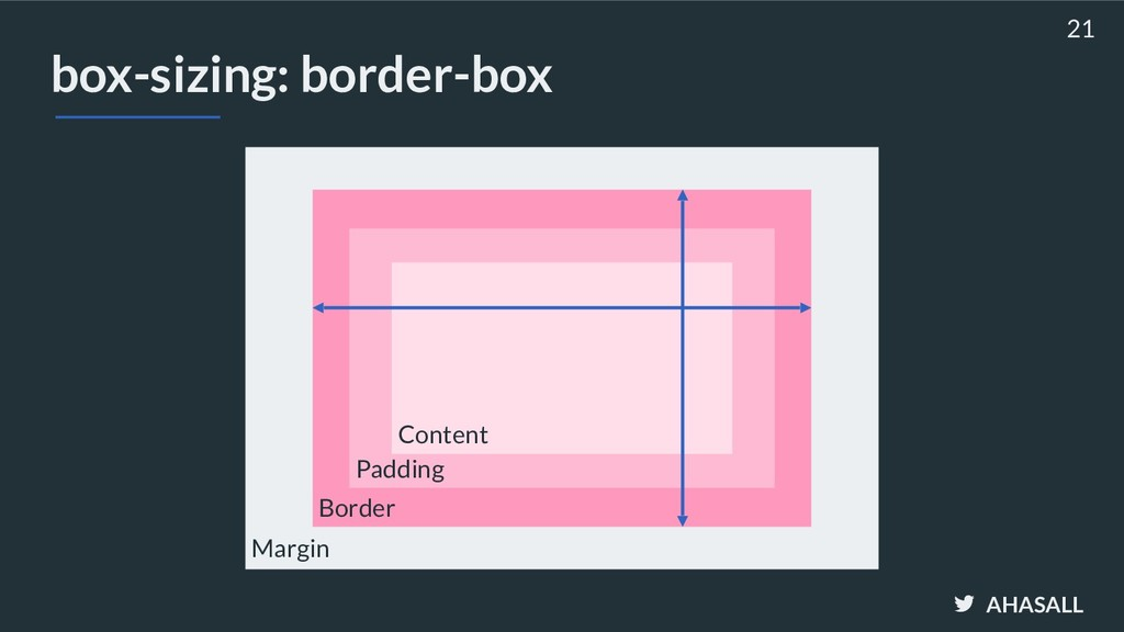 AHASALL box-sizing: border-box 21 Margin Border...