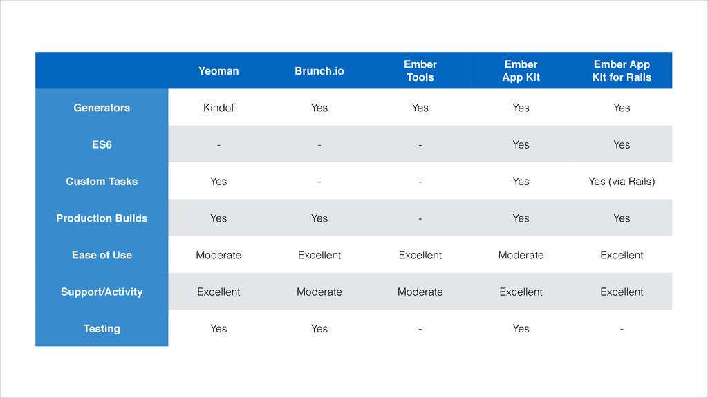 "Yeoman Brunch.io Ember Tools Ember"" App Kit Em..."