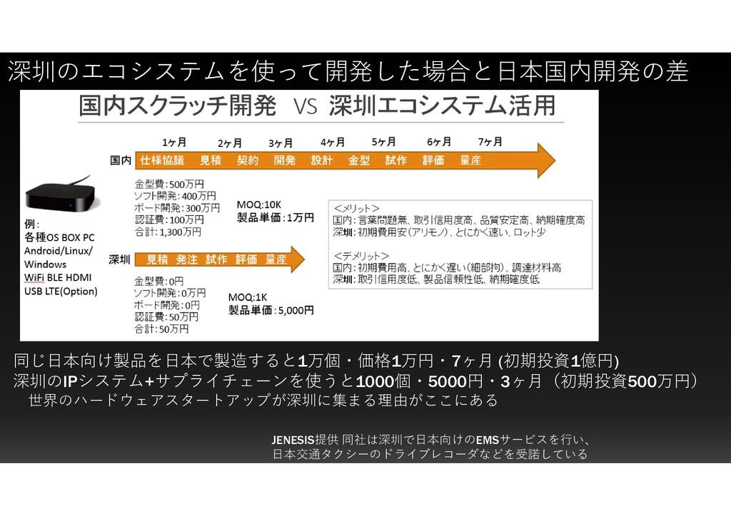 深圳のエコシステムを使って開発した場合と日本国内開発の差 JENESIS提供 同社は深圳で日本...