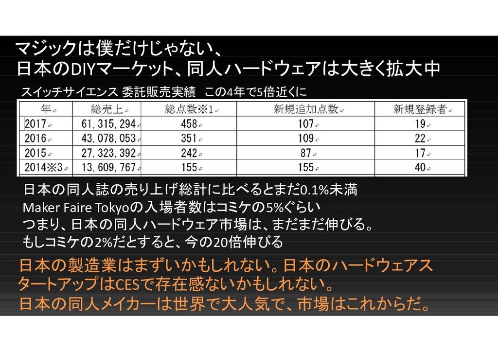 マジックは僕だけじゃない、 日本のDIYマーケット、同人ハードウェアは大きく拡大中 スイッチサ...