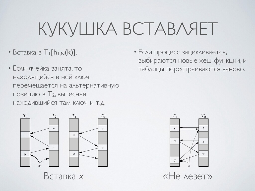 КУКУШКА ВСТАВЛЯЕТ • Вставка в T1[h1,N(k)].    •...