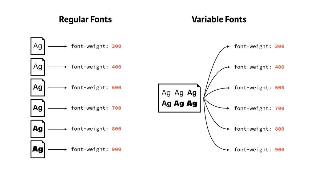 Ag Regular Fonts Variable Fonts font-weight: 30...
