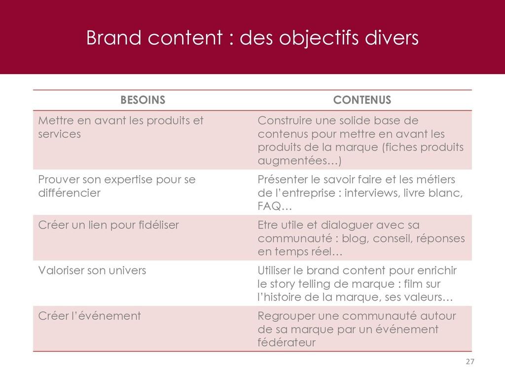 Brand content : des objectifs divers 27 BESOINS...