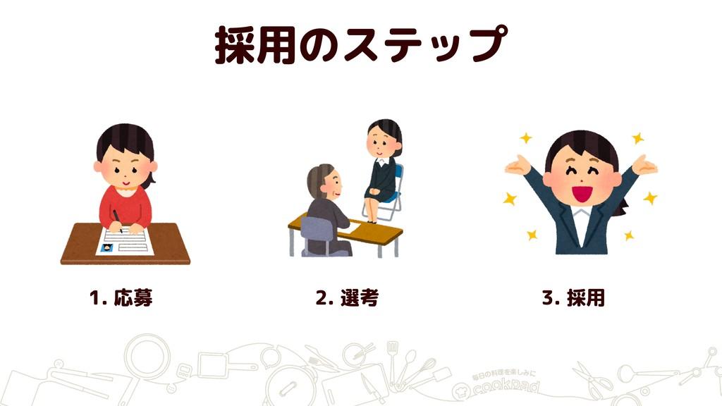 採用のステップ 1. 応募 2. 選考 3. 採用