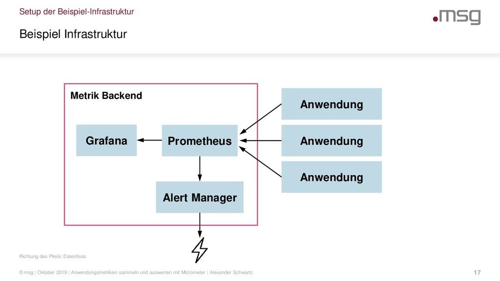 Setup der Beispiel-Infrastruktur Richtung des P...