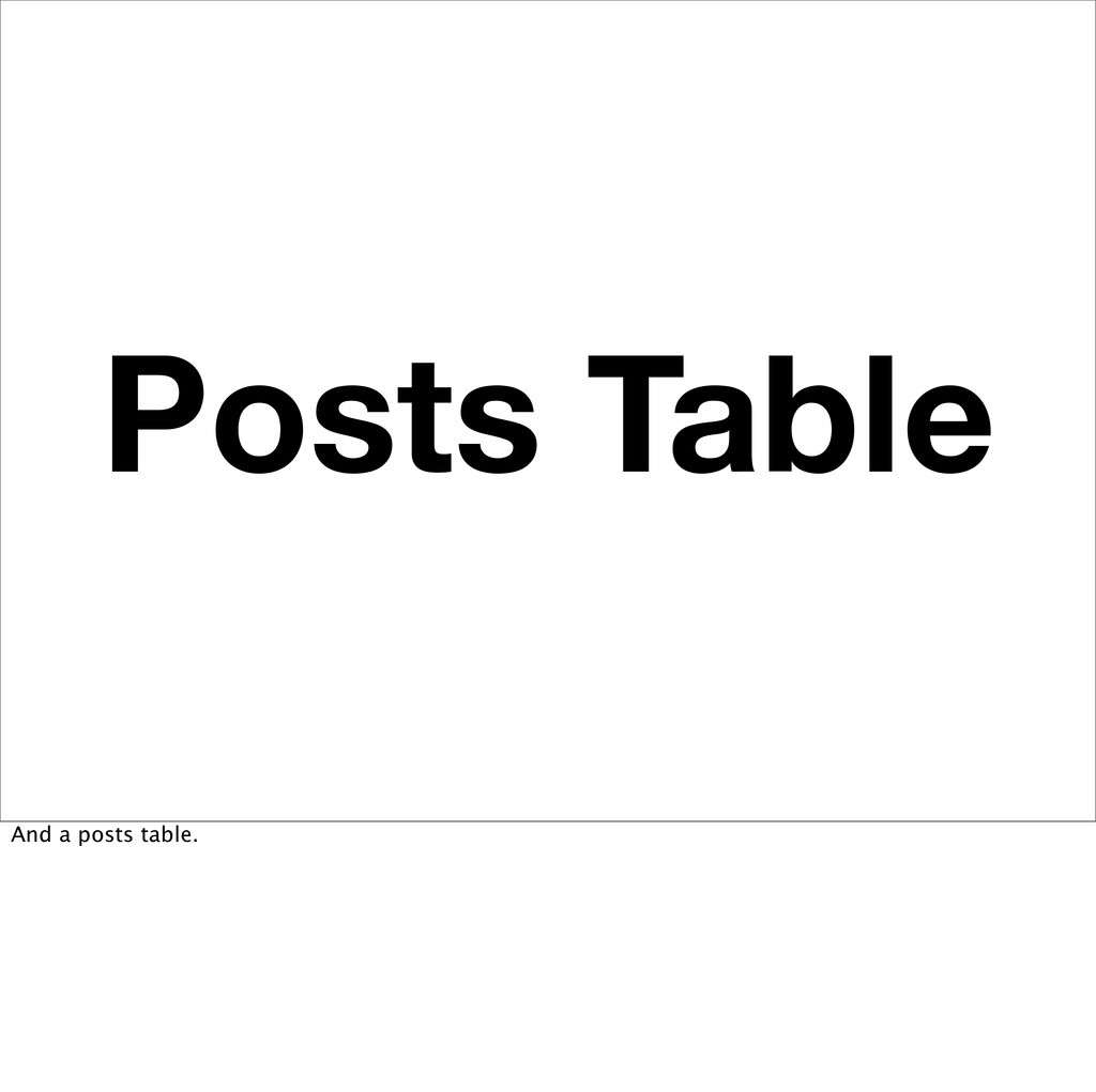 Posts Table And a posts table.