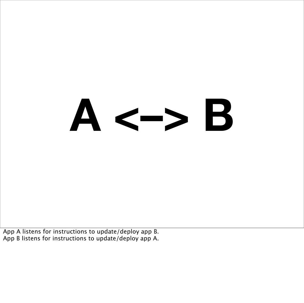 A <–> B App A listens for instructions to updat...