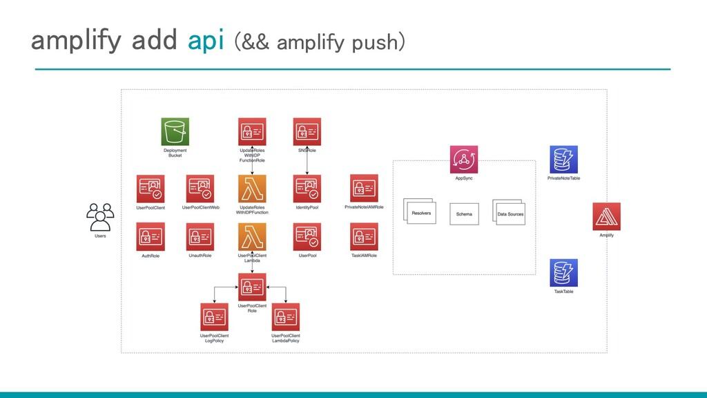amplify add api (&& amplify push)