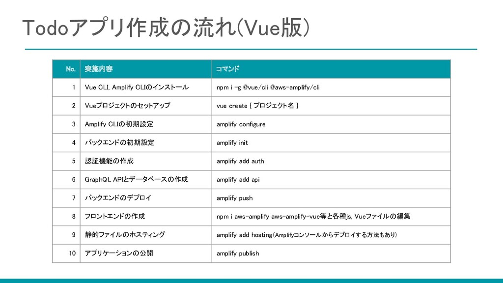 Todoアプリ作成の流れ(Vue版) No. 実施内容 コマンド 1 Vue CLI...